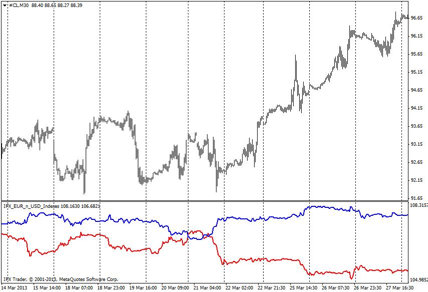 forex indicators: EUR_USD Index