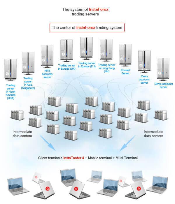 Sistem server Instaforex